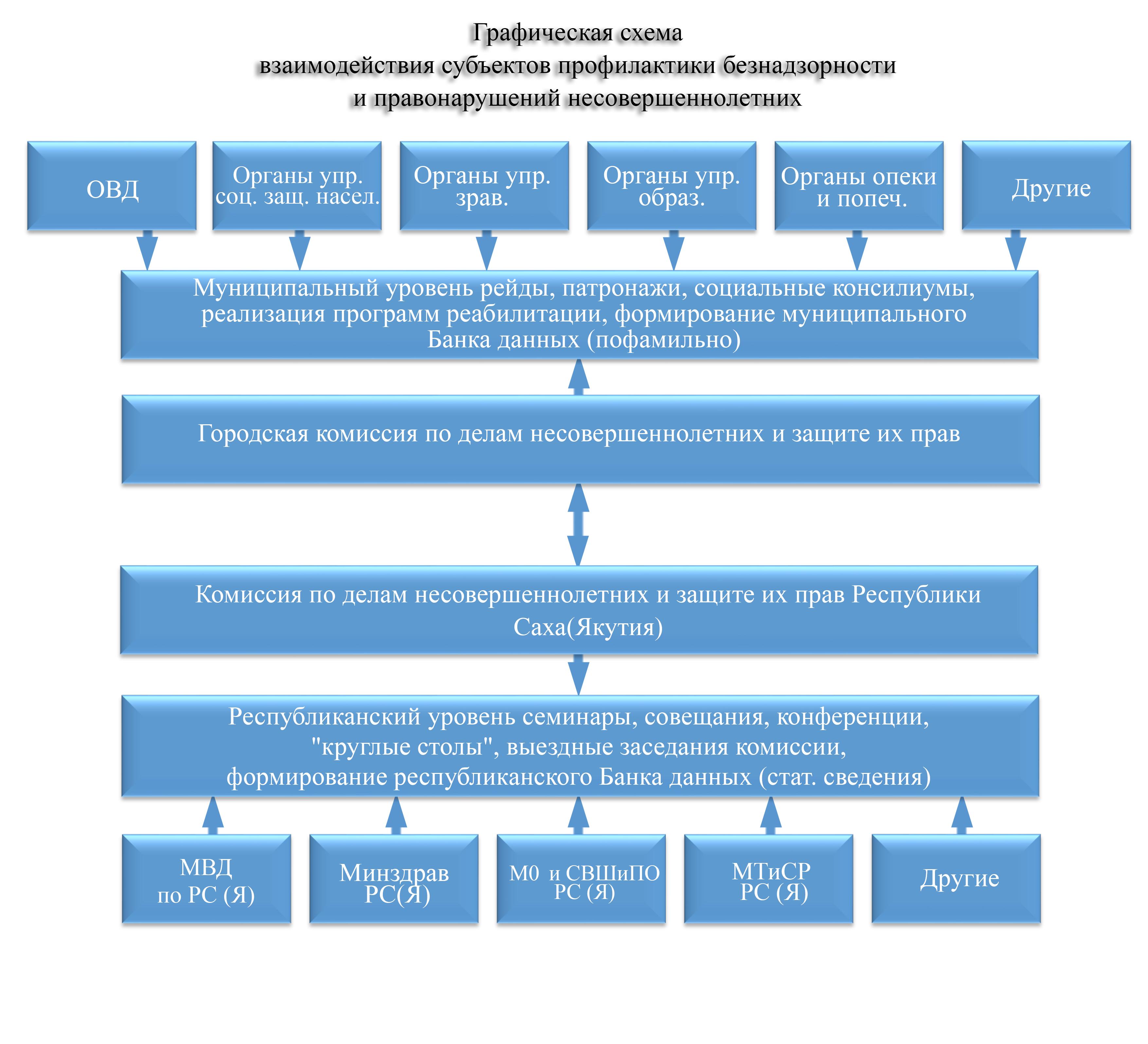 Схема взаимодействия органов профилактики